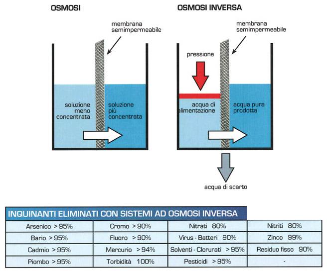 Acquaria trattamento acque Osmosi Inversa
